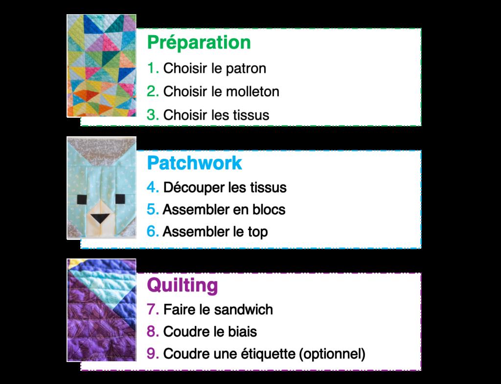 Etapes de réalisation d'un quilt